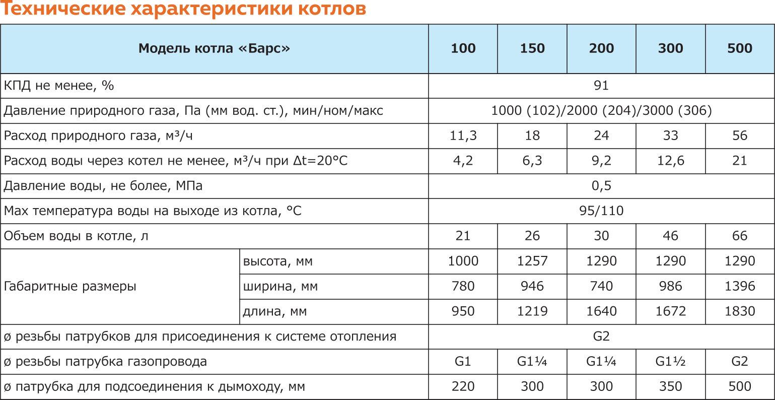 Продажа котлов Барс, Крым, Севастополь, Ялта, Симферополь